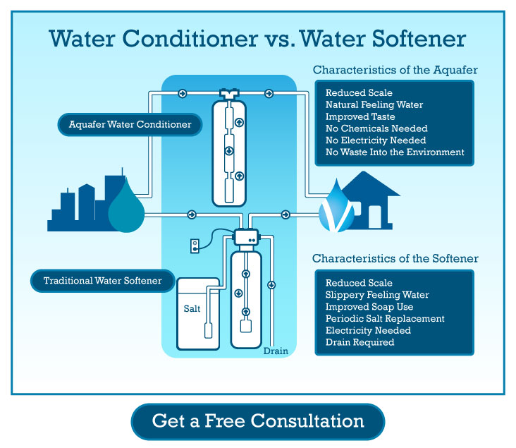 water conditioner vs water softener diagram and flow chart